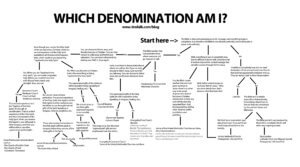 Denominational Chart Which Church Should I go to? - Part 1
