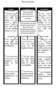 apture Series – Pre-Trib vs Post Trib – 7