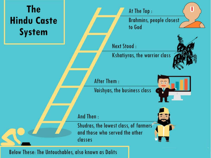 The Inspiration behind the 4 tier system