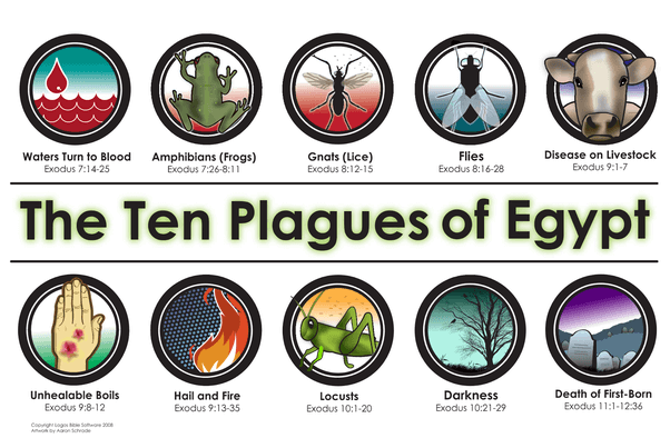 ten plagues of egypt Venom Removal Series – Gospel in Exodus – 4