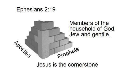 Studying Sermon Patterns
